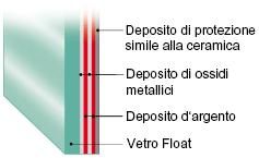Vetrocamera brutti serramenti s a s - Vetrocamera basso emissivo prezzi ...