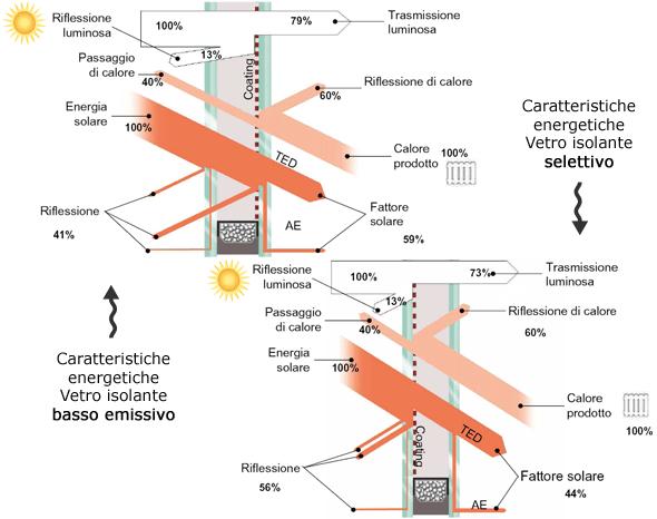 Controllo solare brutti serramenti s a s - Vetrocamera basso emissivo ...